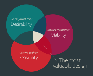 Design_VennDiagram
